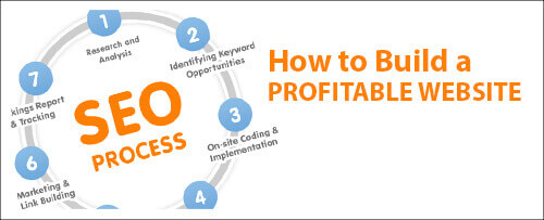 how to build profitable websites fast